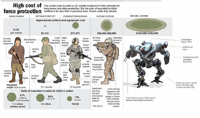 Шесть технологий роботизации войны