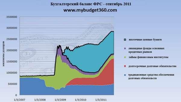 Информация за 2011 год