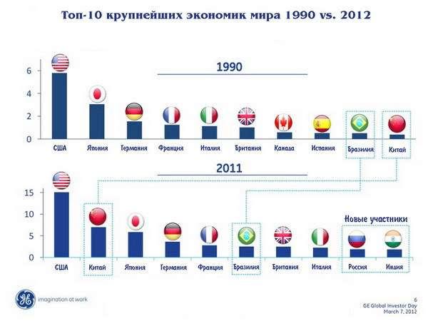 Топ-10 мировых экономик 1990 vs. 2012