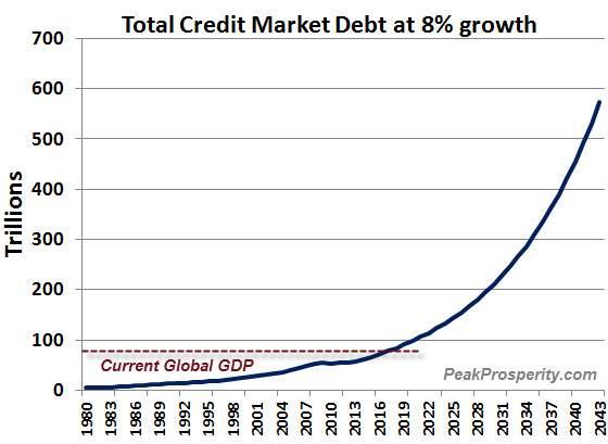 http://mixednews.ru/wp-content/uploads/2013/10/Credit-market-debt-grown-8-pct.jpg
