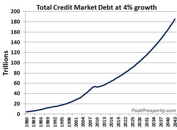 ФРС потерпит поражение в любом случае