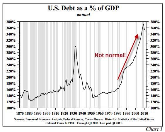 http://mixednews.ru/wp-content/uploads/2013/10/Debt-to-GDP-Hoisington.jpg