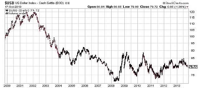 http://mixednews.ru/wp-content/uploads/2013/10/US-Dollar-Index-Chart.jpg