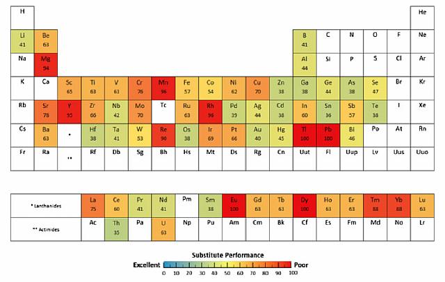 Современная экономика зависит от нескольких десятков редких металлов