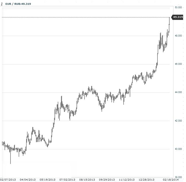 Три причины падения рубля до рекордно низкого уровня