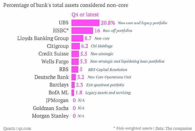 """Некоторые крупнейшие банки мира страдают от финансовой """"гангрены"""""""