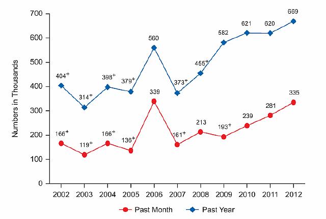 Почему в США стремительно растёт употребление героина