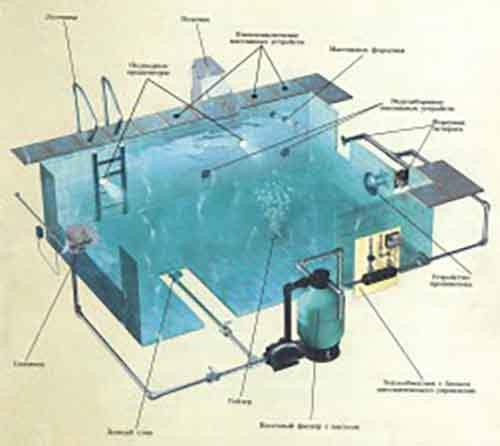 Правильное оборудование вашего бассейна