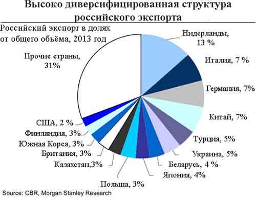Транснациональные корпорации не согласны с санкциями против России