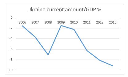 Ukraine-CA-GDP