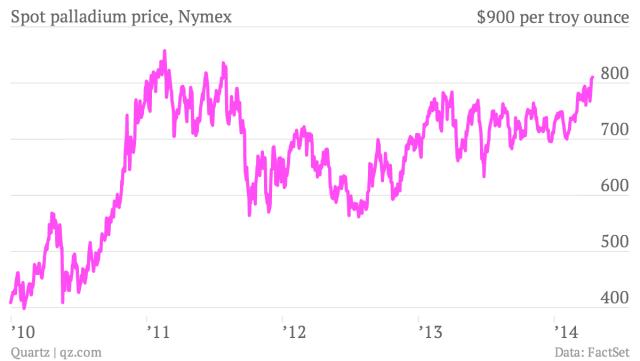 График отображает изменение цены палладия. Текущая наличная цена палладия – 900 долларов за тройную унцию.