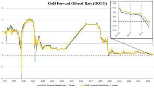 Причина украинского конфликта – золото?