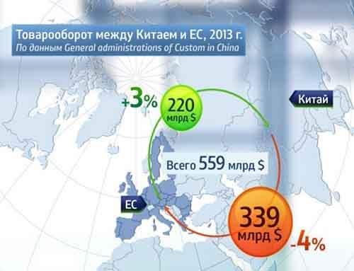 Может ли Америка остановить «разворот» российской энергии в сторону Азии