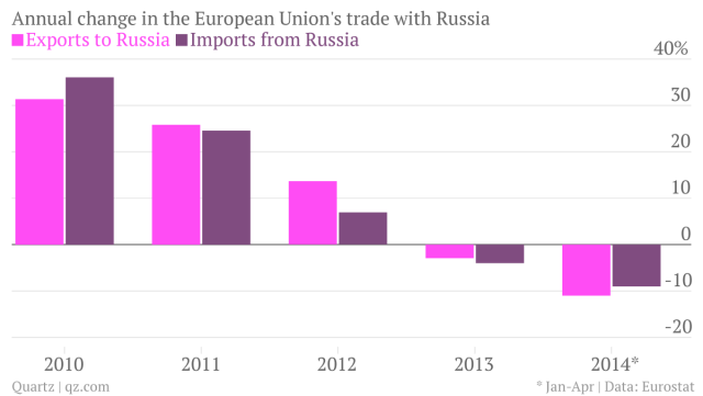 annual-change-in-the-european-union-s-trade-with-russia-exports-to-russia-imports-from-russia_chartbuilder
