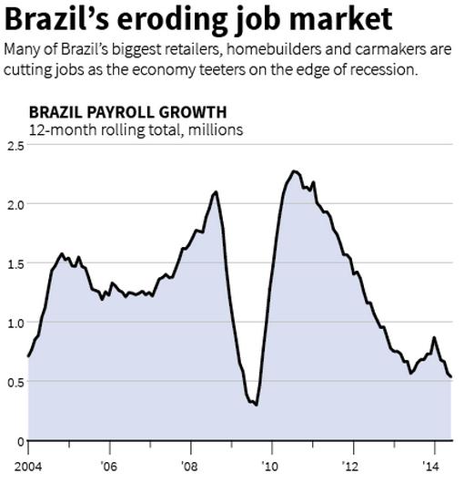 Brazil labor market