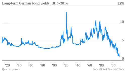 Historical-German-Bond-Yields