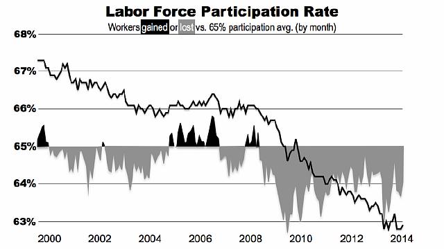 Labor-force-part-rate-since-Jan-2000.002-690x388