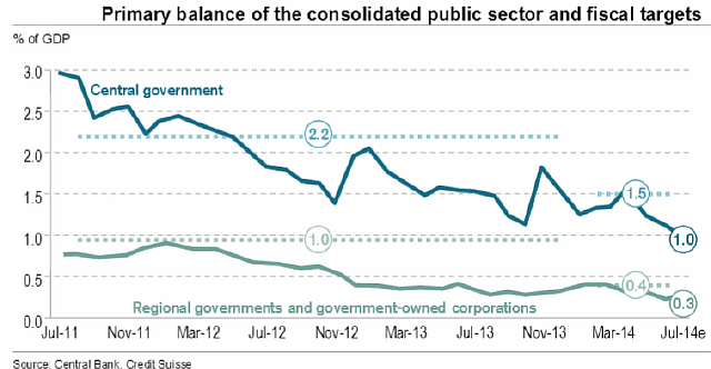 Primarary balance of public sector