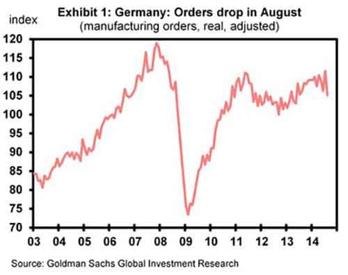 German mfg orders