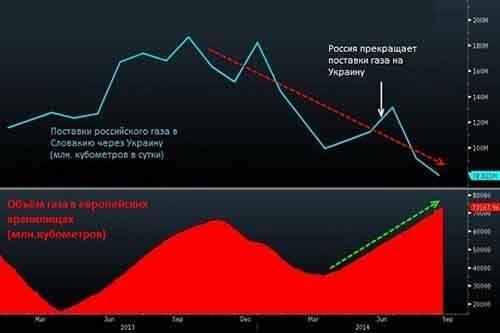 Рекордно высокий объём газа в европейских хранилищах