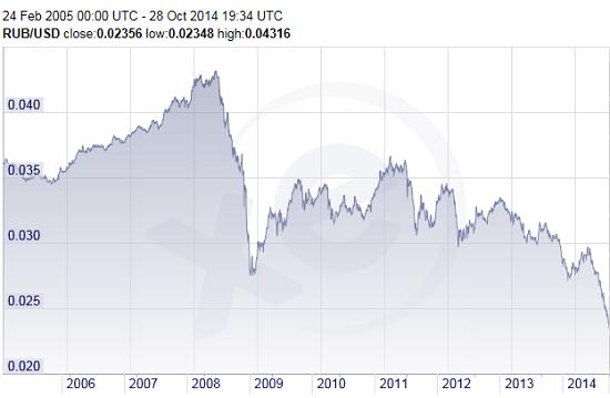 Russia-ruble_2005-2014