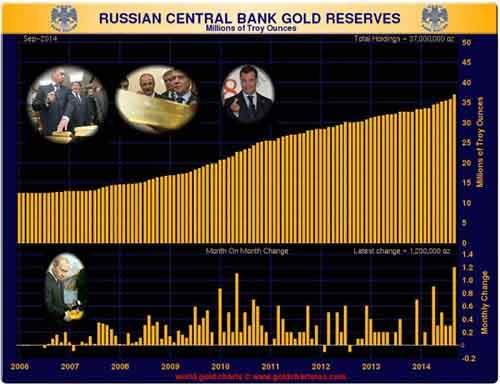 Russian-Gold-Reserves-September-2014