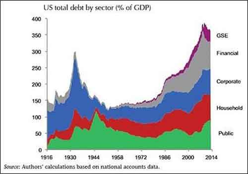 U.S.-Total-Debt-by-Sector-1916-to-2014