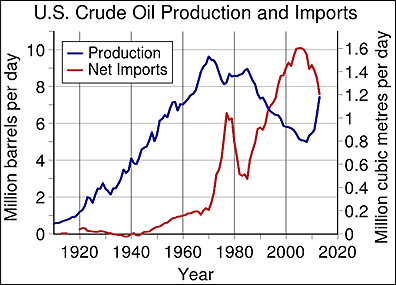 US-Crude-Oil-Production-and-Imports