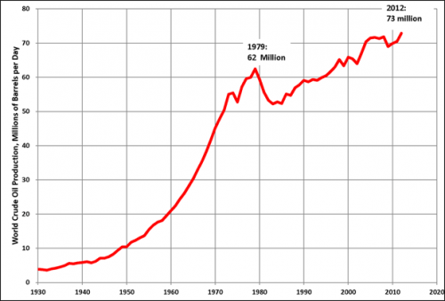World-Oil-Production-1979-2012
