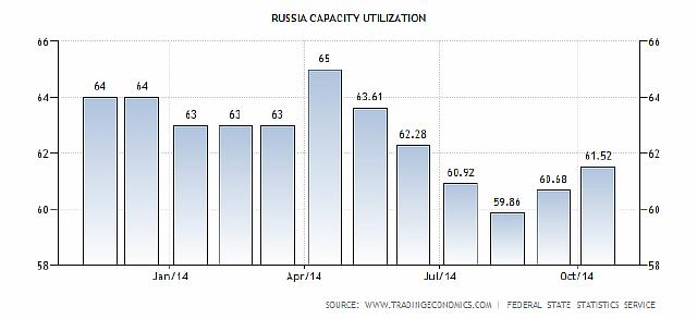 russia-capacity-utilization