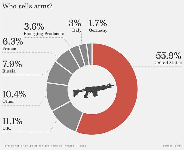 141212092057-arms-trade-who-sells-620xa