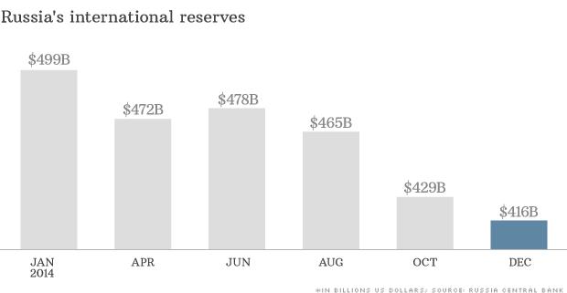 141217095614-chart-russias-international-reserves-620xa