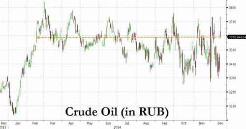 20141215_RubleCrude_0