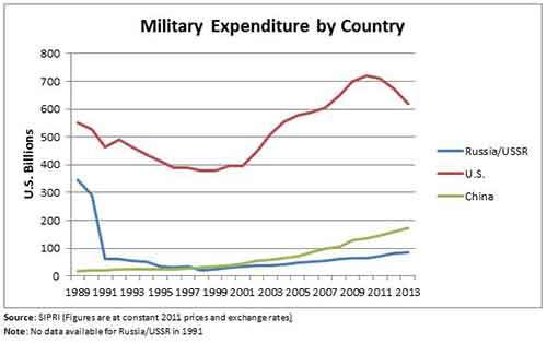 Military_Expenditure_Graph_