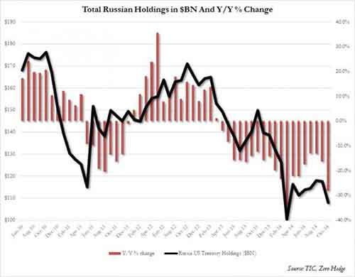 Russian TSY holdings Dec 2014_0