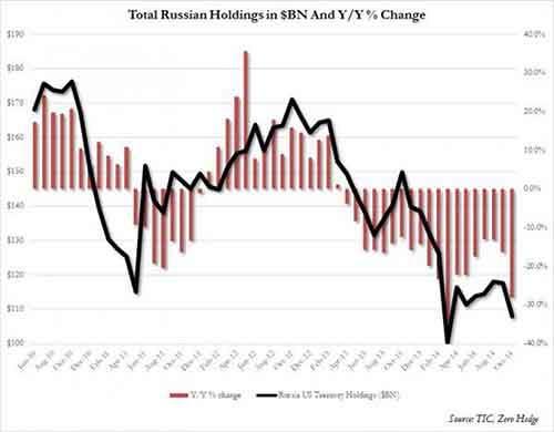 Russian TSY holdings Dec 2014_0