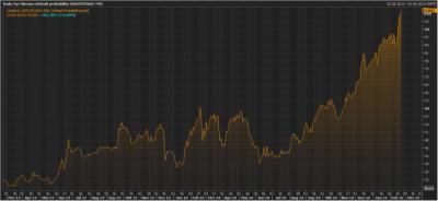 Индикатор вероятности дефолта Украины