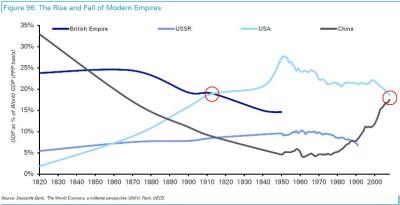 Развитие а падение современных империй
