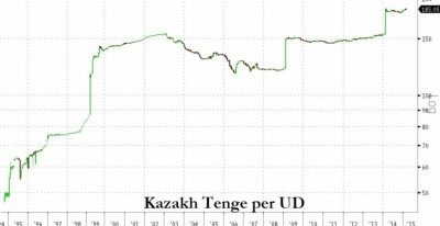 Тенге находится на рекордно низком уровне по отношению к доллару