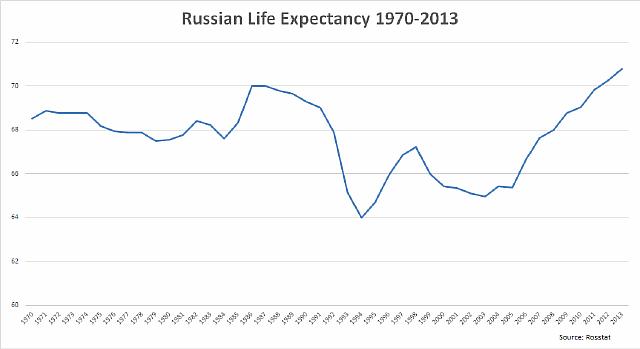 RussiaChart3