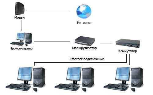 Типы прокси-серверов