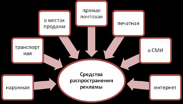 Какой вид рекламы в Воронеже эффективней: оффлайн реклама или продвижение сайта?