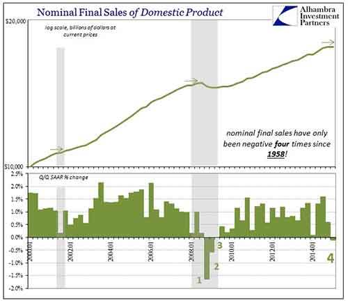 3-April-2015-Final-Sales-Nominal-Domestic-Product