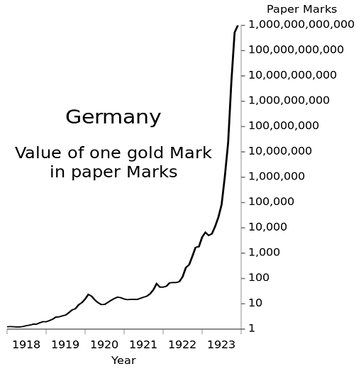 german-hyperinflation-gold