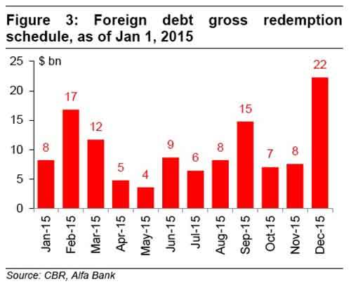 0615_russia_macro_debt_redemption_schedule