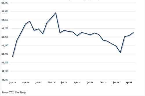 China holdings May 2015
