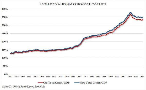 new and old debt vs GDP_0