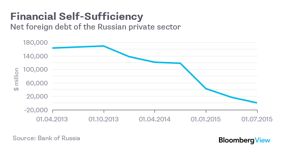 Russia financial self-sufficiency
