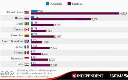 fatal-plane-crashes-graphic