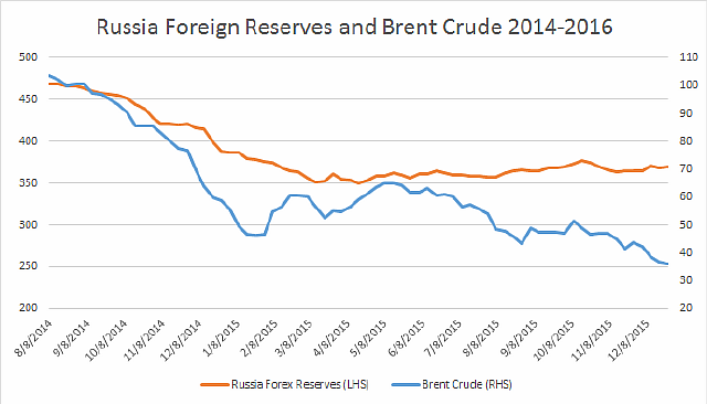 Brent-Crude-Reserves